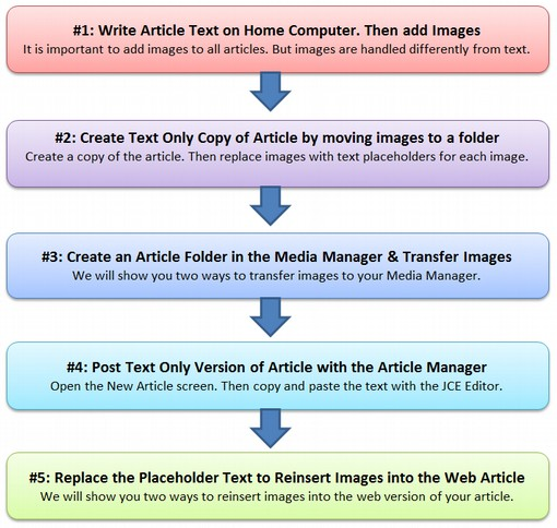 How-to Produce Articles
